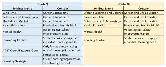 seminar modules